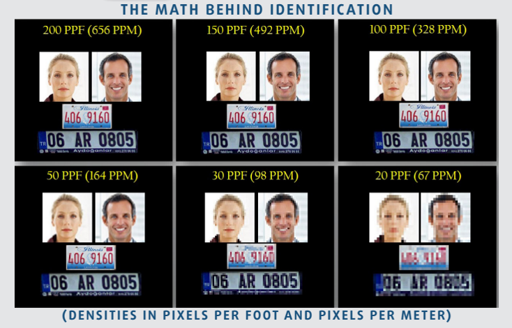 The Math Behind Identification